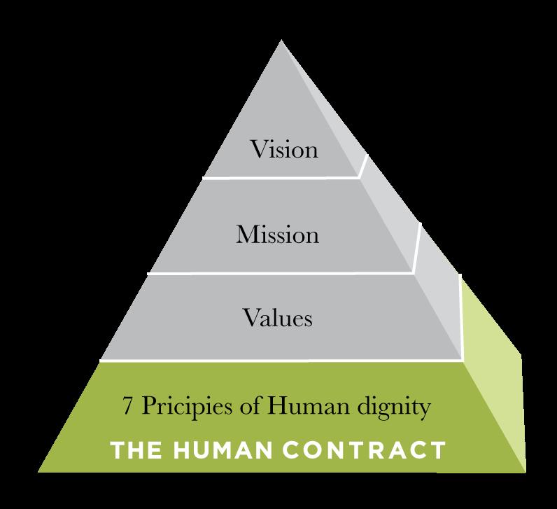 Pyramid-Human-Contract2